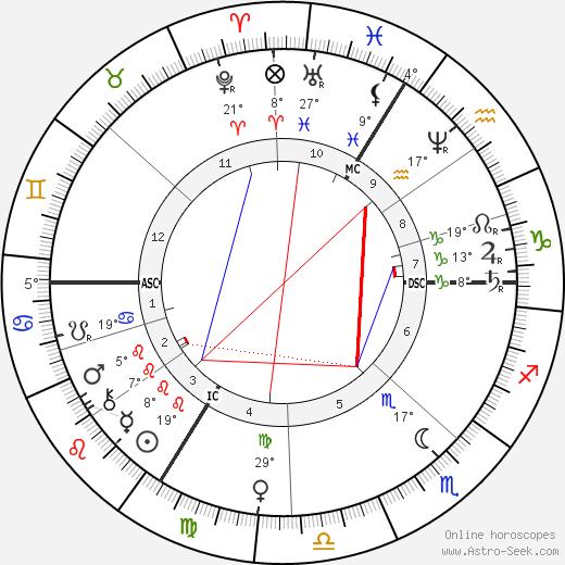 Albert Sorel tema natale, biography, Biografia da Wikipedia 2020, 2021