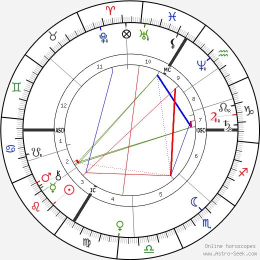Albert Sorel tema natale, oroscopo, Albert Sorel oroscopi gratuiti, astrologia