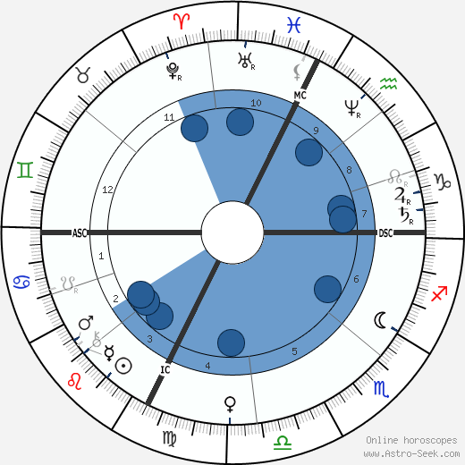 Jean Gaston Darboux wikipedia, horoscope, astrology, instagram