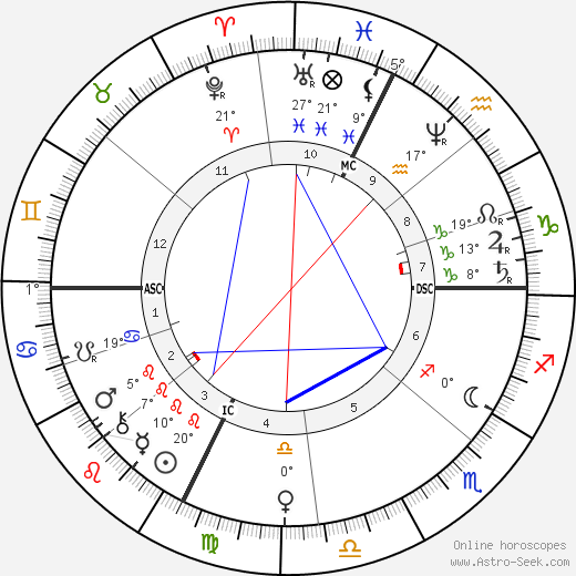 Jean Gaston Darboux birth chart, biography, wikipedia 2020, 2021