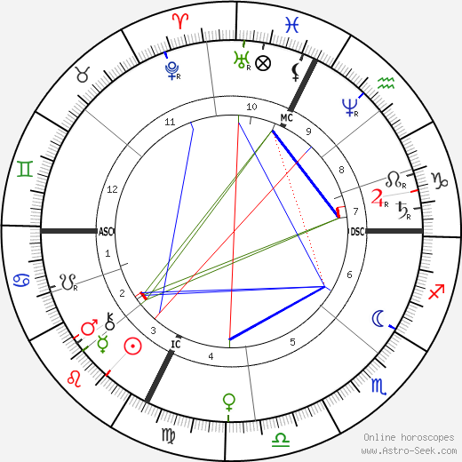 Jean Gaston Darboux birth chart, Jean Gaston Darboux astro natal horoscope, astrology