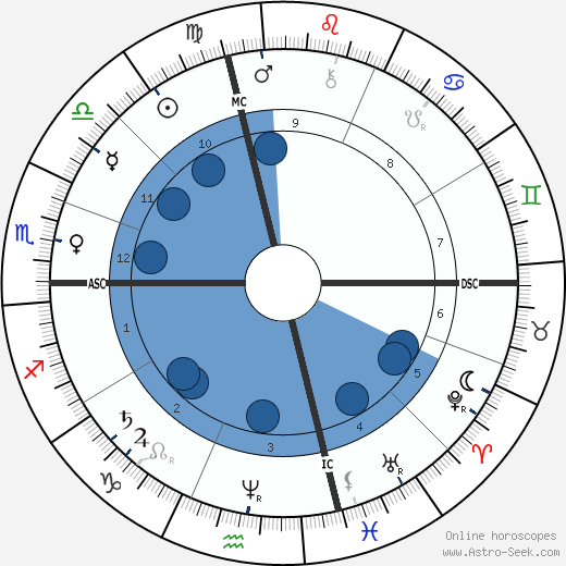 Sultan Abdul Hamid II wikipedia, horoscope, astrology, instagram