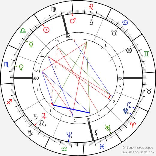 Sultan Abdul Hamid II astro natal birth chart, Sultan Abdul Hamid II horoscope, astrology
