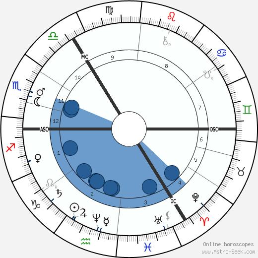 Franziska Tiburtius wikipedia, horoscope, astrology, instagram