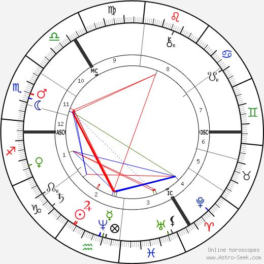 Franziska Tiburtius tema natale, oroscopo, Franziska Tiburtius oroscopi gratuiti, astrologia