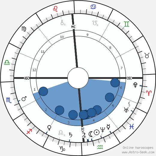 William McKinley wikipedia, horoscope, astrology, instagram