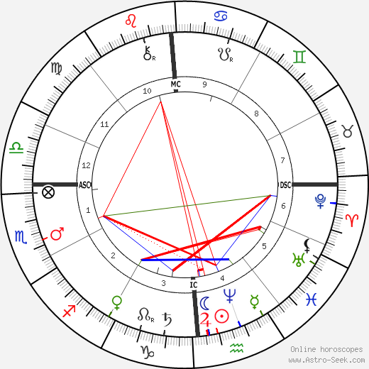 William McKinley astro natal birth chart, William McKinley horoscope, astrology
