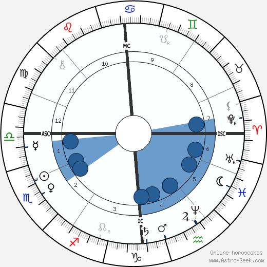 Ben Thompson wikipedia, horoscope, astrology, instagram