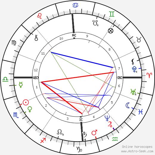 Ben Thompson день рождения гороскоп, Ben Thompson Натальная карта онлайн