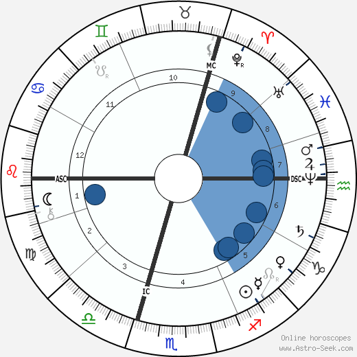 Robert Koch wikipedia, horoscope, astrology, instagram