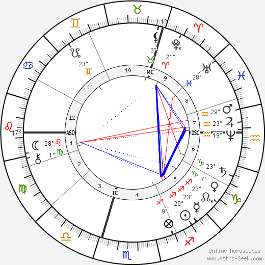 Robert Koch birth chart, biography, wikipedia 2019, 2020