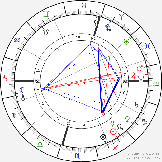 Robert Koch birth chart, Robert Koch astro natal horoscope, astrology