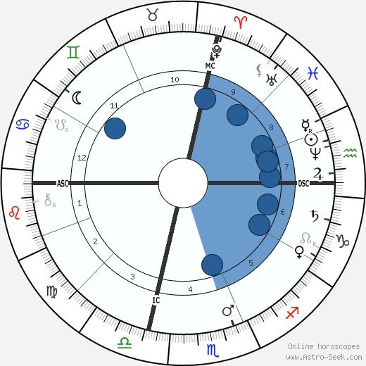 Adelina Patti wikipedia, horoscope, astrology, instagram