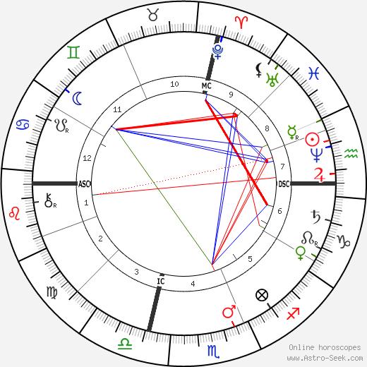 Аделина Патти Adelina Patti день рождения гороскоп, Adelina Patti Натальная карта онлайн
