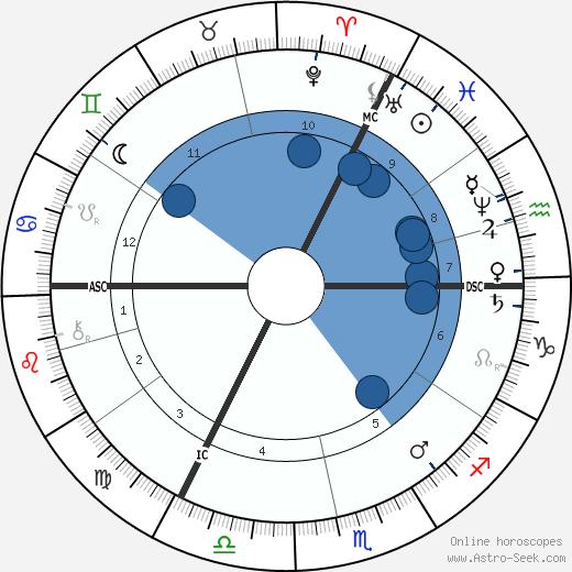 Frans Pieter ter Meulen wikipedia, horoscope, astrology, instagram