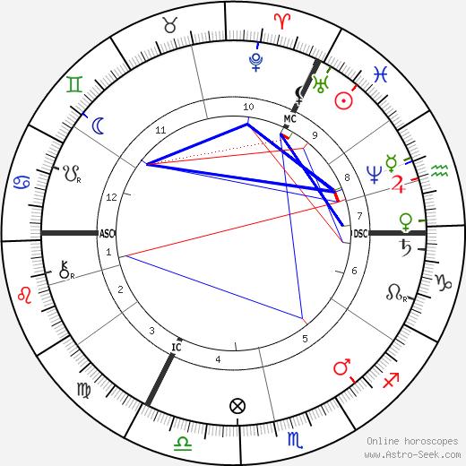 Frans Pieter ter Meulen день рождения гороскоп, Frans Pieter ter Meulen Натальная карта онлайн