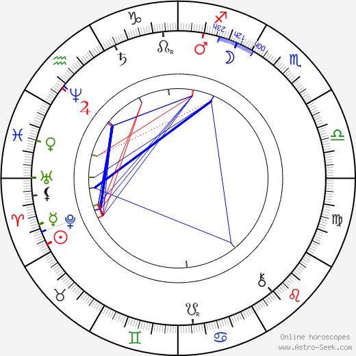 Камилло Зитте Camillo Sitte день рождения гороскоп, Camillo Sitte Натальная карта онлайн