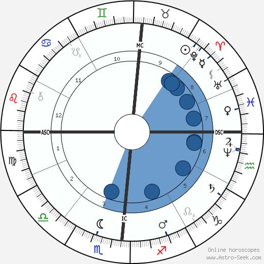 Henry James wikipedia, horoscope, astrology, instagram
