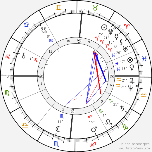 Henry James birth chart, biography, wikipedia 2019, 2020