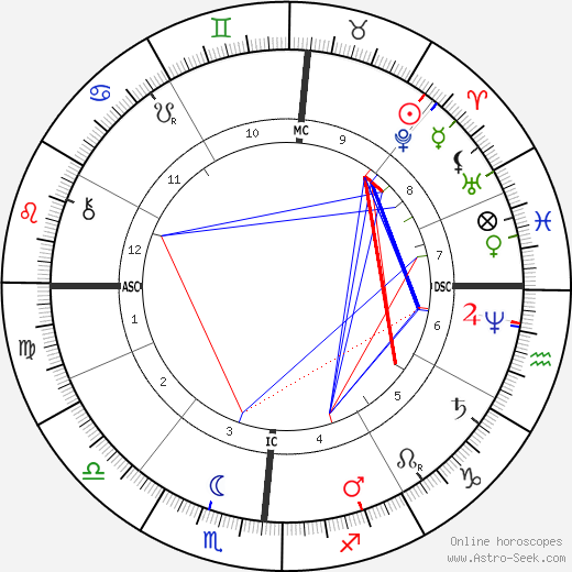 Henry James astro natal birth chart, Henry James horoscope, astrology
