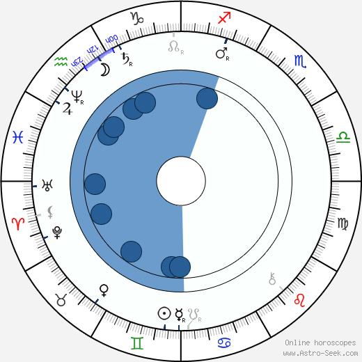 Edvard Grieg wikipedia, horoscope, astrology, instagram
