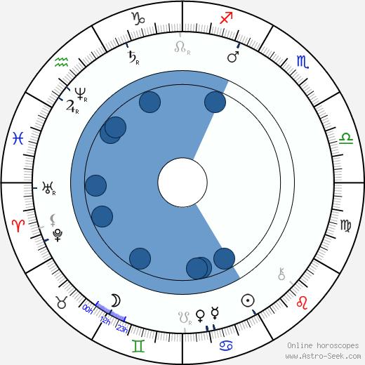 Antal Stašek wikipedia, horoscope, astrology, instagram