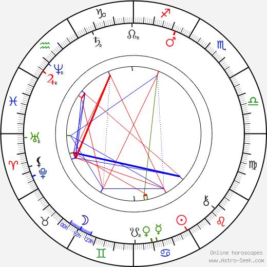 Antal Stašek birth chart, Antal Stašek astro natal horoscope, astrology