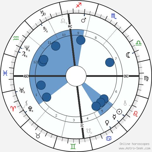 Peter Rosegger wikipedia, horoscope, astrology, instagram