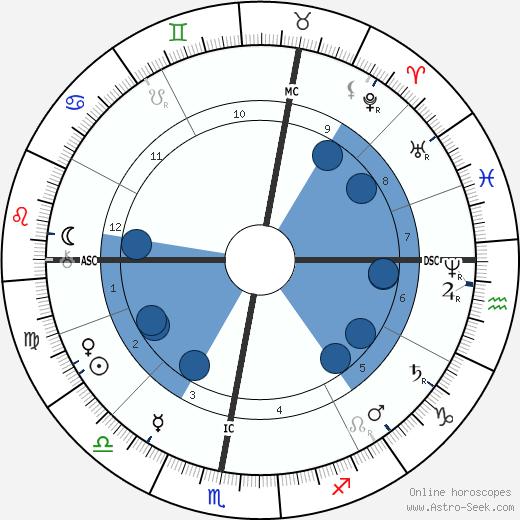 Gabriel Haussonville wikipedia, horoscope, astrology, instagram