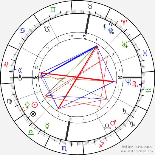 Gabriel Haussonville tema natale, oroscopo, Gabriel Haussonville oroscopi gratuiti, astrologia