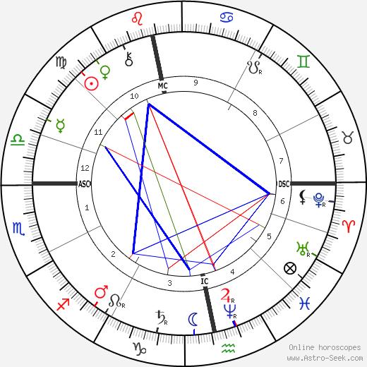 James Coats день рождения гороскоп, James Coats Натальная карта онлайн