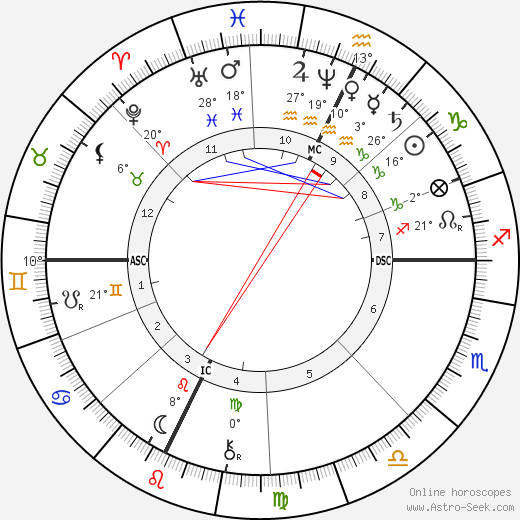 Saint Bernadette birth chart, biography, wikipedia 2019, 2020