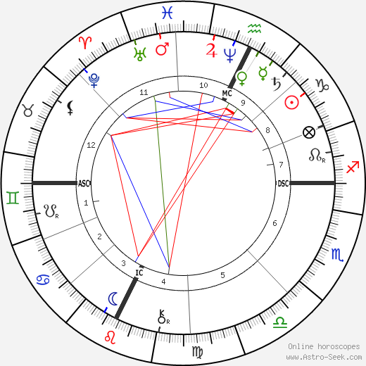 Saint Bernadette birth chart, Saint Bernadette astro natal horoscope, astrology