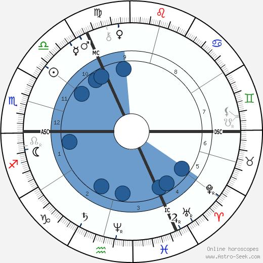 Friedrich Nietzsche wikipedia, horoscope, astrology, instagram