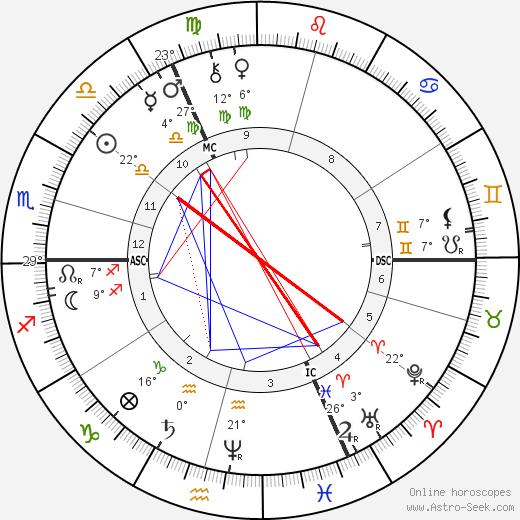 Friedrich Nietzsche birth chart, biography, wikipedia 2020, 2021