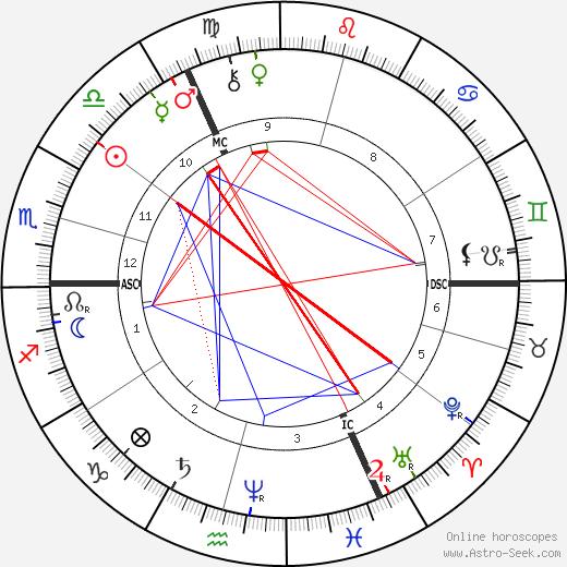 Friedrich Nietzsche birth chart, Friedrich Nietzsche astro natal horoscope, astrology
