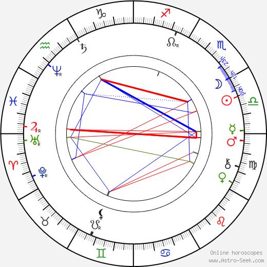George Washington Cable tema natale, oroscopo, George Washington Cable oroscopi gratuiti, astrologia
