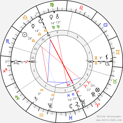 Louis Riel birth chart, biography, wikipedia 2017, 2018