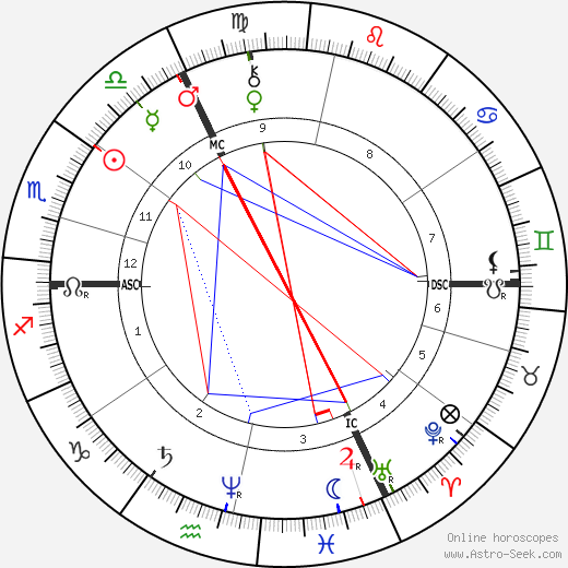 Louis Riel astro natal birth chart, Louis Riel horoscope, astrology