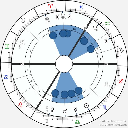 Sarah Bernhardt wikipedia, horoscope, astrology, instagram