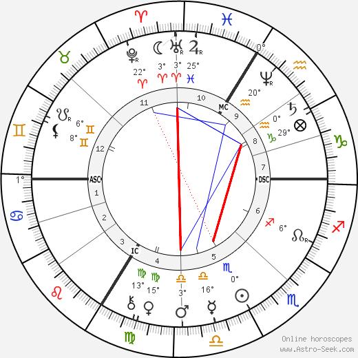 Sarah Bernhardt birth chart, biography, wikipedia 2019, 2020