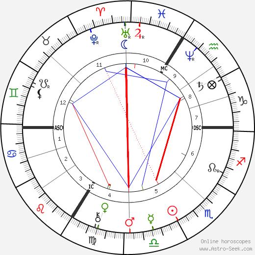 Sarah Bernhardt birth chart, Sarah Bernhardt astro natal horoscope, astrology