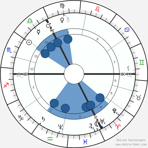 Wilhelm Leibl wikipedia, horoscope, astrology, instagram