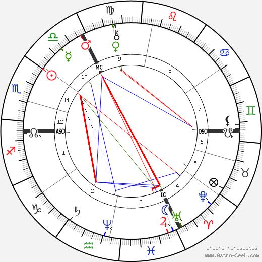 Вильгельм Лейбль Wilhelm Leibl день рождения гороскоп, Wilhelm Leibl Натальная карта онлайн