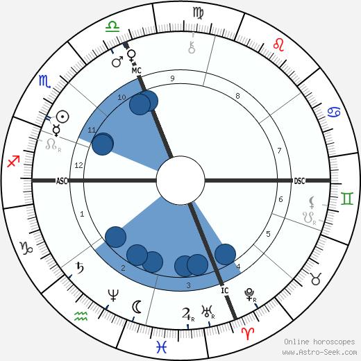 David Hyrum Smith wikipedia, horoscope, astrology, instagram