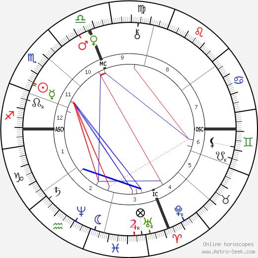 David Hyrum Smith tema natale, oroscopo, David Hyrum Smith oroscopi gratuiti, astrologia
