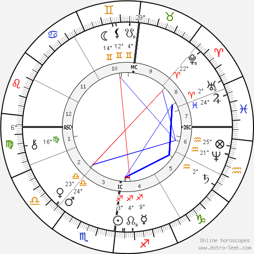 Karl Benz birth chart, biography, wikipedia 2019, 2020