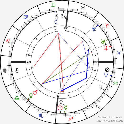 Karl Benz astro natal birth chart, Karl Benz horoscope, astrology