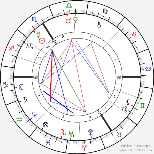 Paul Mathey день рождения гороскоп, Paul Mathey Натальная карта онлайн