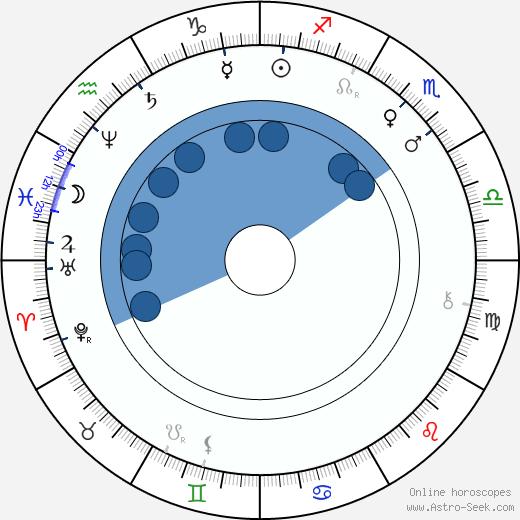 Arturo Soria y Mata wikipedia, horoscope, astrology, instagram